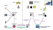 Architecture logicielle Aquadrone/SIREN (Last project ESIPE 2016-2017)