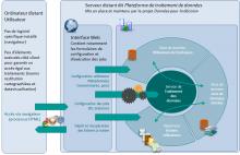 Architecture générale de la plateforme de traitement